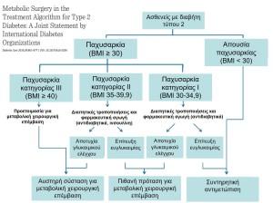 Ενδείξεις χειρουργικής αντιμετώπισης διαβήτη 2
