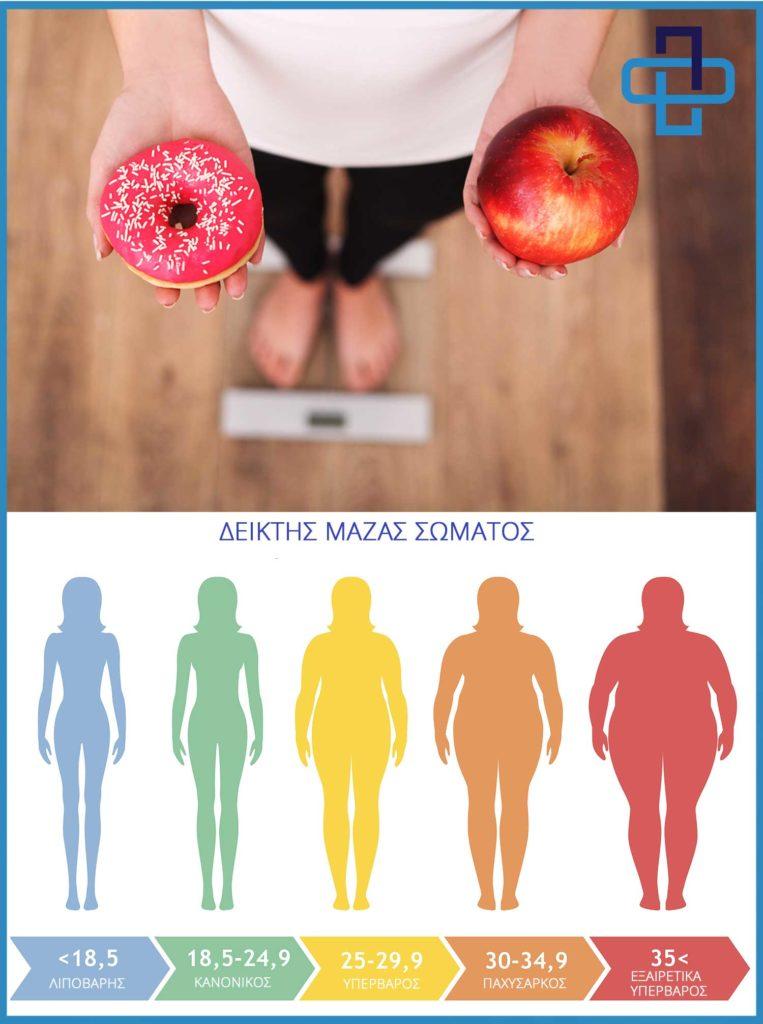Παχυσαρκία και Επιπτώσεις